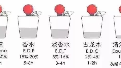 芬芳系香调:花香调、果香调代表香水图鉴,48%最受欢迎的香调