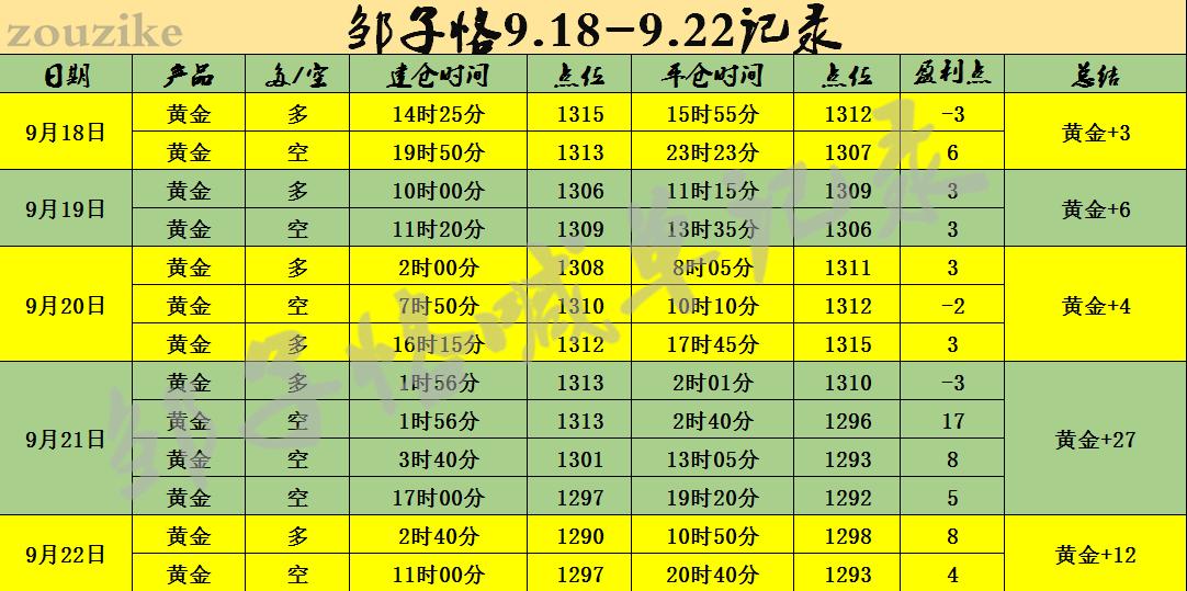 邹子恪:9.24黄金缩表避险齐相遇,下周必先涨后跌