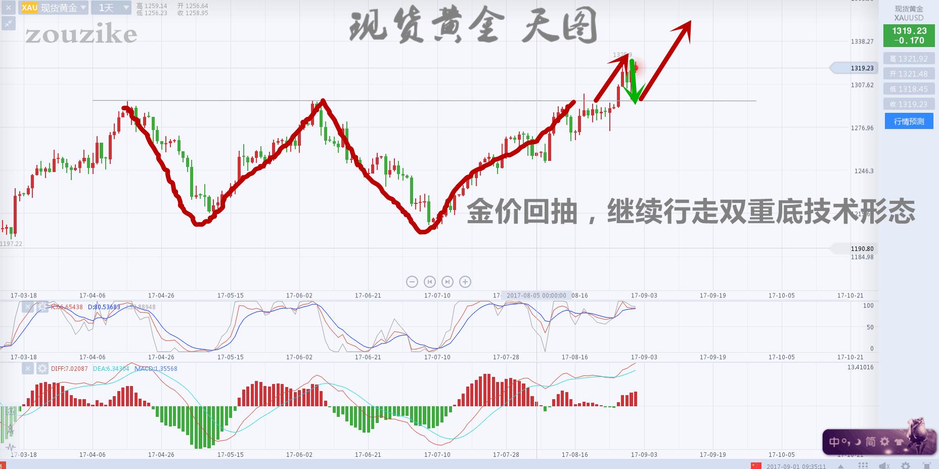 邹子恪:黄金大跌大涨难握方向,空单如何解套,怎么布局非农