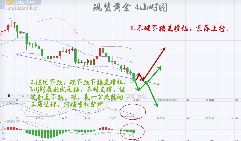 邹子恪:黄金市场看三角整理,行情巨变看美联储利率决议