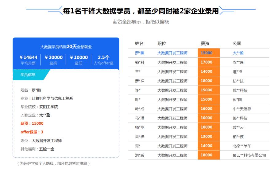北京大数据培训机构哪个好图片