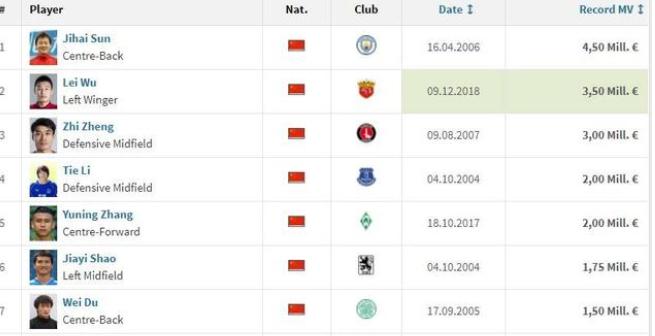 武磊的身价到达了350万欧元, 中国球员身价前十名有哪些?