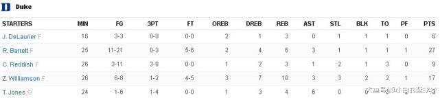 杜克蓝魔狂胜51分剑指NCAA榜尾 三巨53分已超普林斯顿齐队!