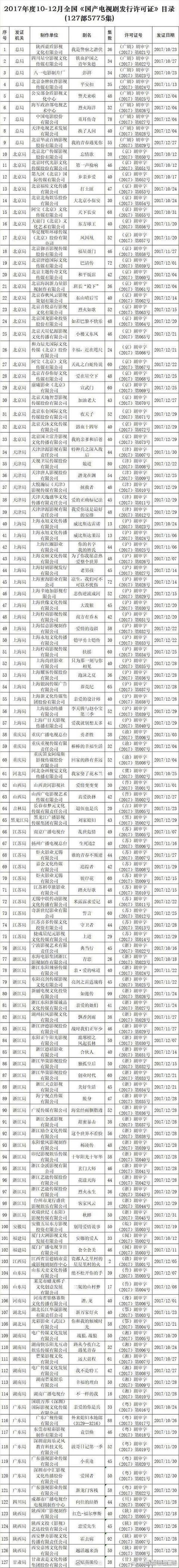 总局发布《如懿传》《巴清传》已获得发行许可的许可证 即将开播