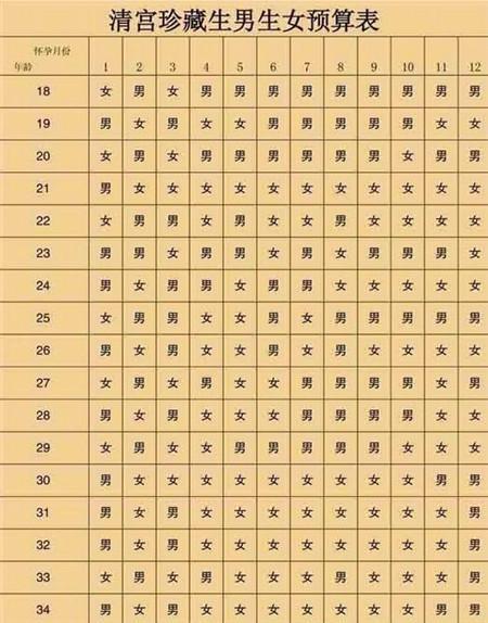2019年清宫图表, 备孕猪宝宝朋友看看吧!