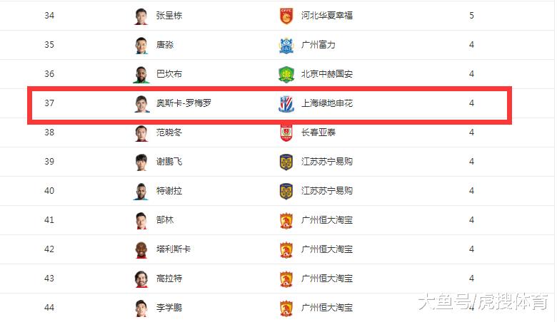 巴媒: 两家巴甲俱乐部对上海申花球员罗梅罗感兴趣