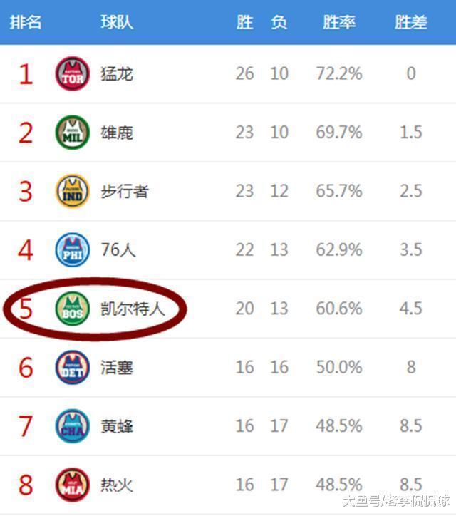 东部排名: 猛龙持续霸榜, 绿军身分界限, 那4队比太阳还要烂