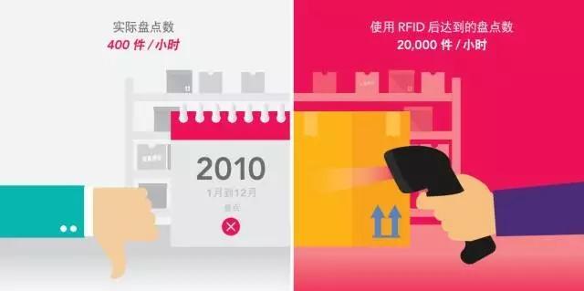图解 | rfid技术与零售业的前世今生
