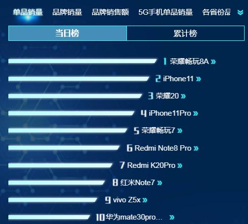 荣耀入门机发威,上市一年销量还能压制iPhone11,究竟有啥魔力?