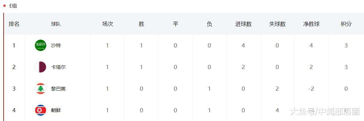 亚洲杯第1轮后6个小组头名: 中国日本伊朗领衔, 卫冕冠军却排垫底