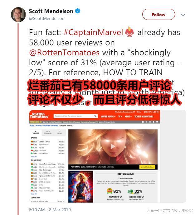 《惊奇队长》上映第二天,烂番茄删5万条评论,局势依然失控