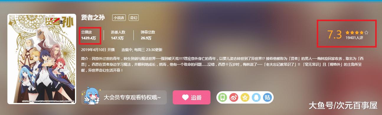"""日式""""爽文动漫""""真的吃香?《贤者之孙》播放量超千万,评分7.3!"""