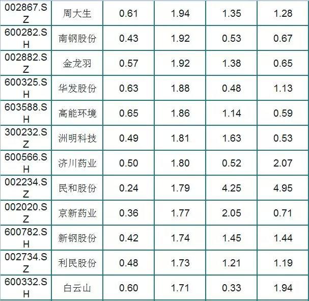 A股被严重低估的白马股,股性活跃,振幅大,股民:好股(名单)