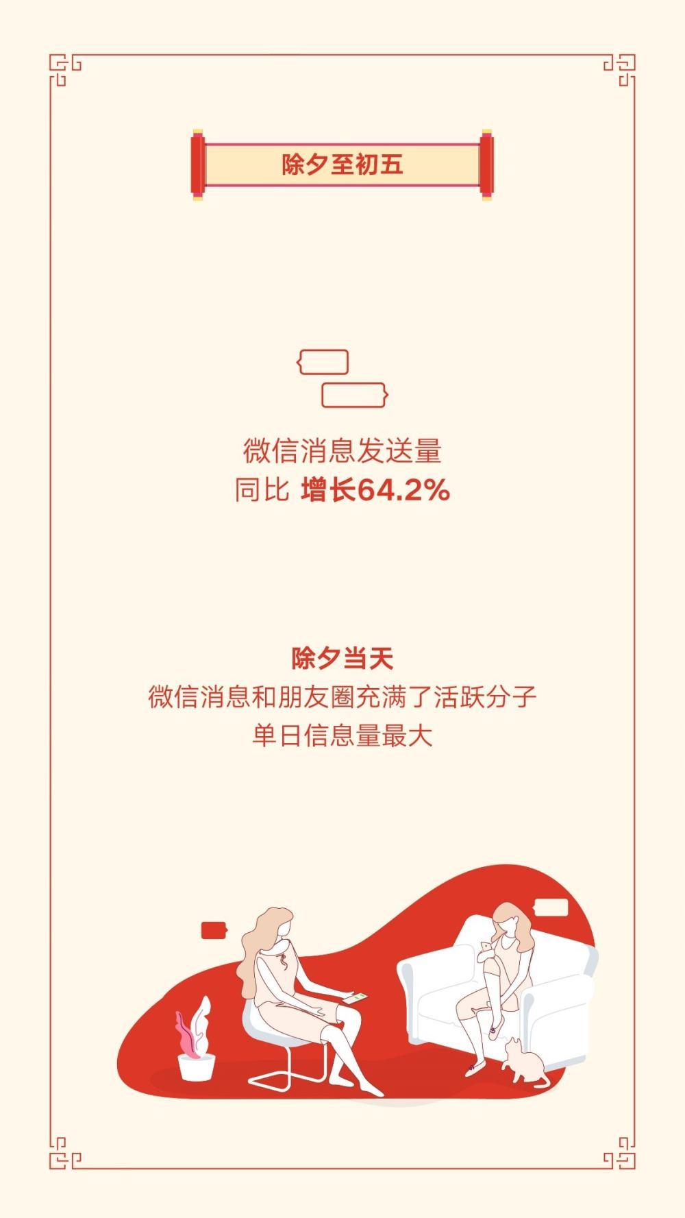 """微信发布2019春节数据报告:8.23亿人收发红包 北京成""""年度红包城市"""