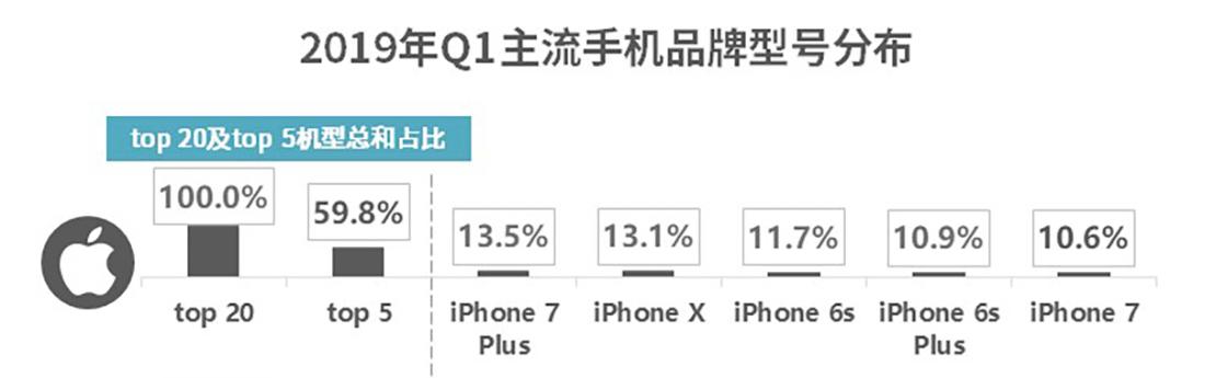 让库克头疼的iPhone 6S老用户,四年了为什么还不换iPhone 11?