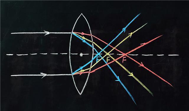 初二物理期终必考其一! 凸透镜五年夜非凡纪律归纳!