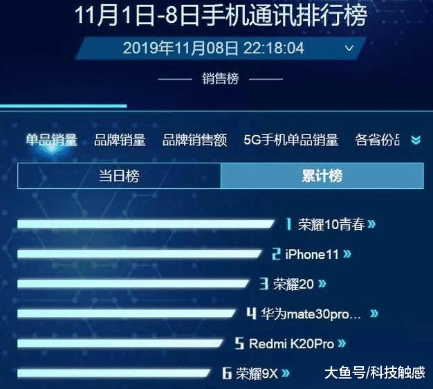手机销量榜单出来了,这款百元机排首位,iPhone11才排第二位!