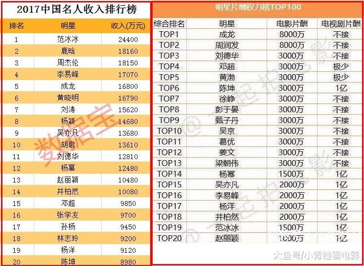 《哪吒》票房12天26亿,制作成本却比杨天宝8000万片酬还低?