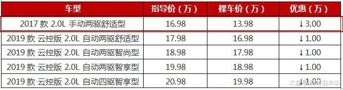 马自达末于亲平易近,16。98万的CX-5,跌至13。98万,能够摒弃偶骏了?
