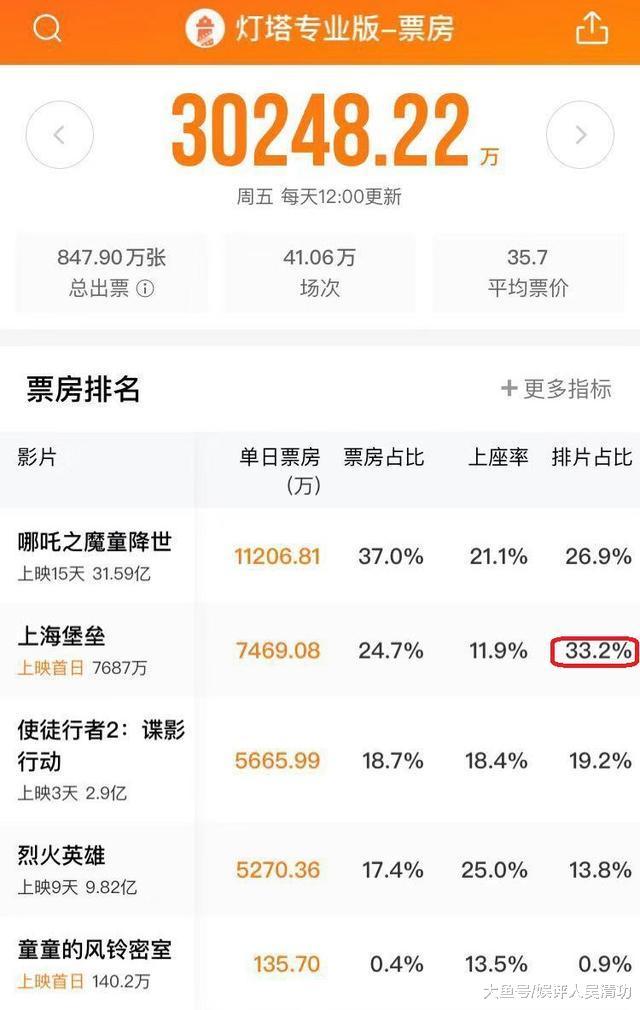 《上海堡垒》次日排片大幅下跌,鹿晗等了导演5年,终究是白等了
