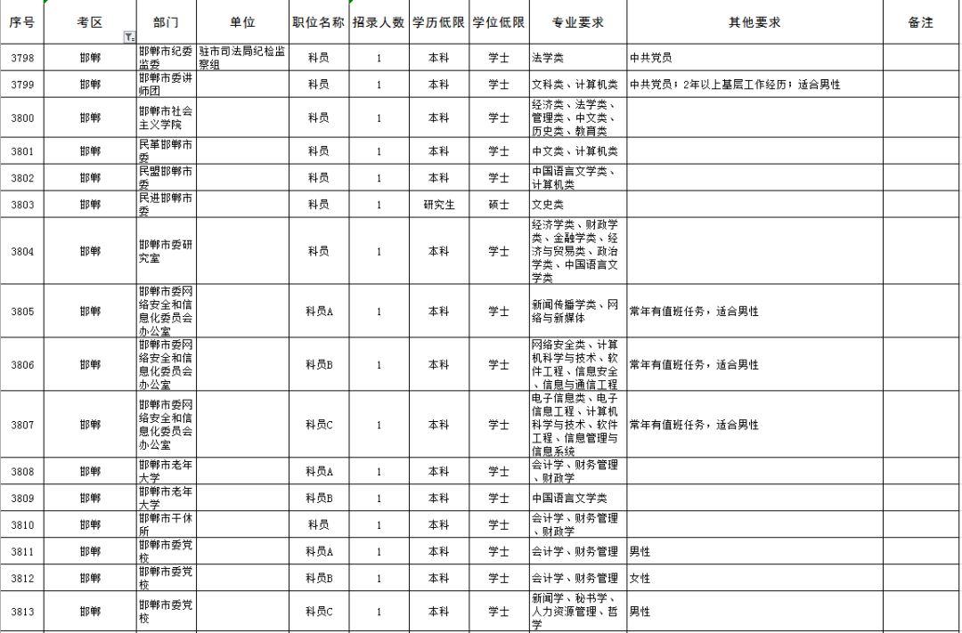 涉县人,2019河北省考职位表公布了!涉县招81人!