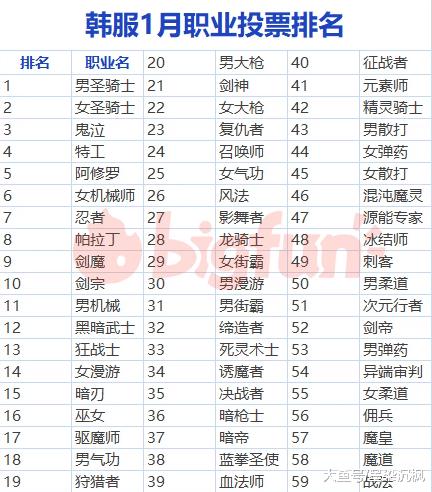 DNF: 韩服1月全职业排名总榜出炉 剑魂继续下滑 红眼逼近超一线!