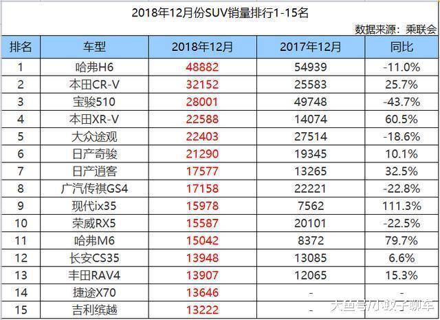 12月份SUV销量1-15名, CR-V夺得亚军, 捷途X70、吉利缤越均上榜!