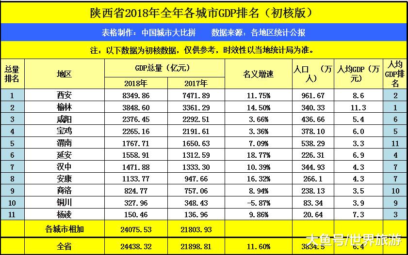 汉中2018年GDP出炉,在陕西省排名如何?