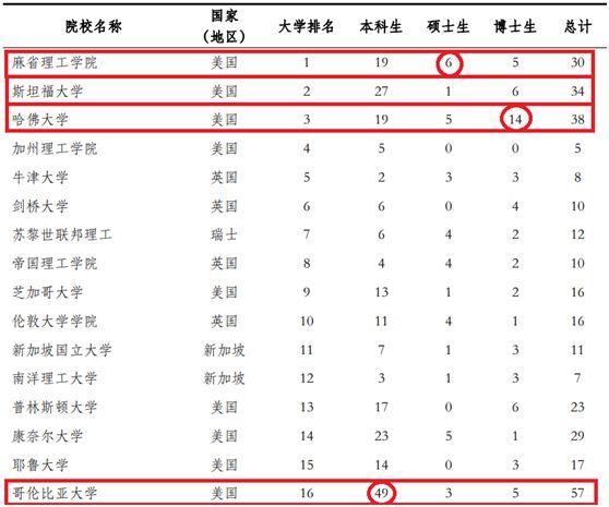 中国名校教霸往好国留教进修, 哪些年夜教最受迎接?