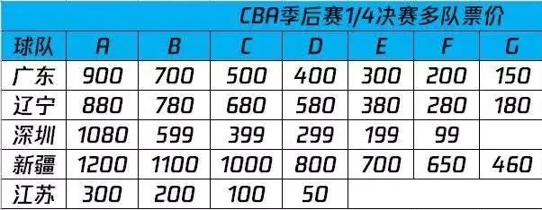 CBA各队球票价钱出炉,新疆最贵江苏最廉价,辽篮球票半小时悉数卖光