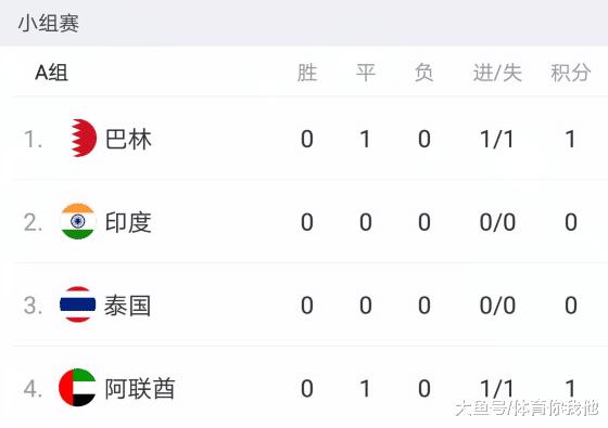 亚洲杯A组积分榜: 阿联酋1-1险仄巴林, 他们不是国足敌手?