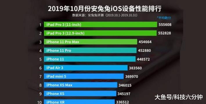 10月份iOS设备性能排行榜!A13遗憾无缘登顶,倒数第一更意外