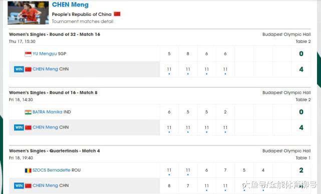 陈梦12连胜霸气第一, 2个4-0强势横扫, 4-2顺转约战王曼昱