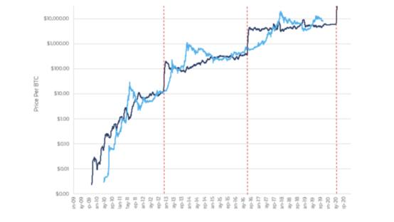 """比特币的下次减半,可能不会再像前几次那样""""减半""""了。"""