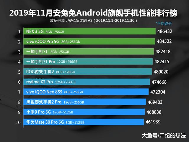 手机性能排行榜更新:华为垫底,小米第九,第一至今无人能敌