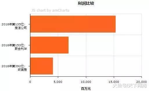 顺风局年夜翻盘,182岁的宝洁如安在中国浴火重死?|A100设计