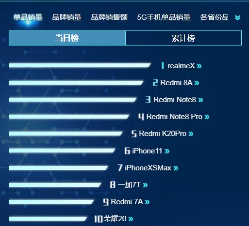 小米后半程发力,红米刷屏销量排行榜,Realme X强势登顶