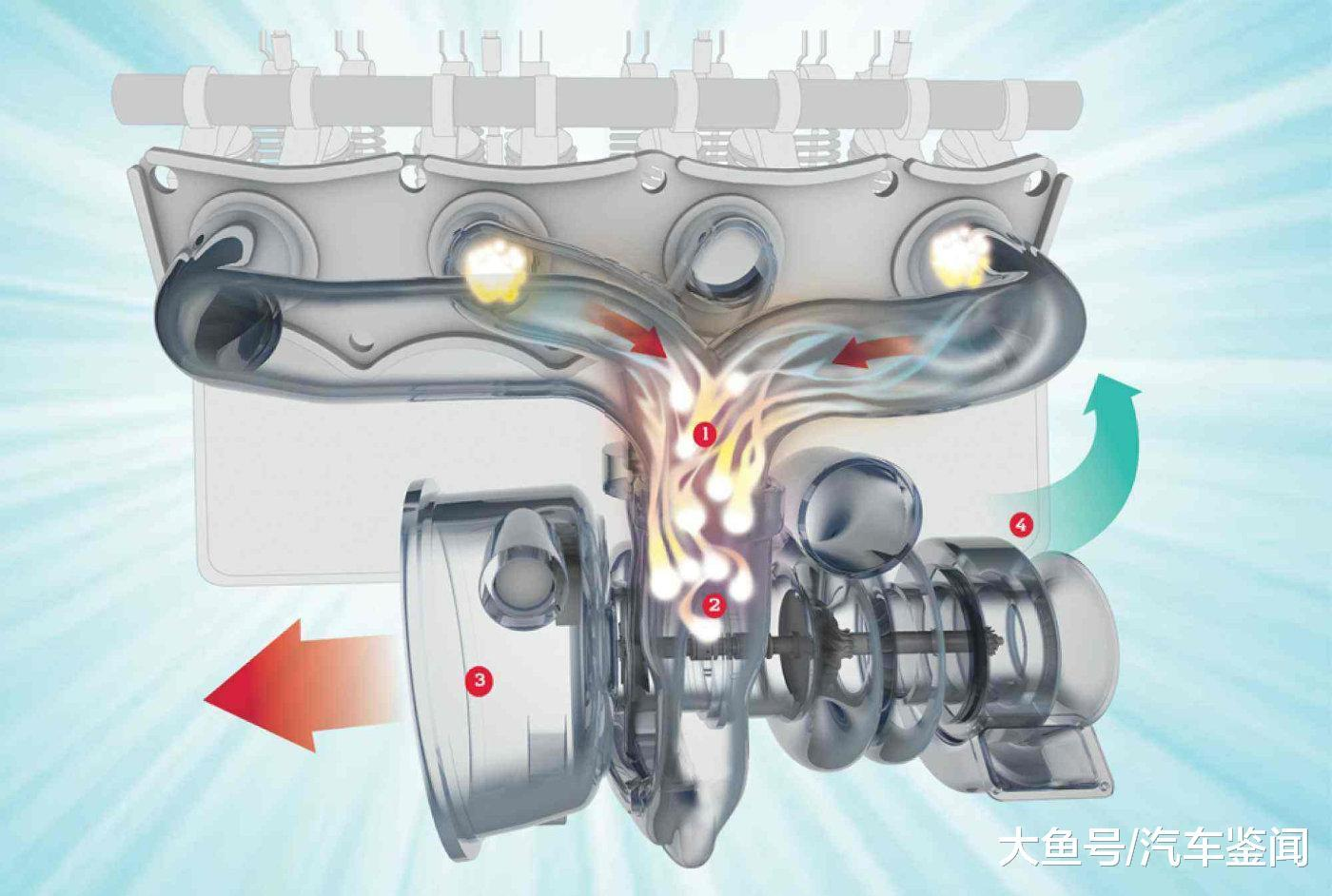 天然吸气 VS 涡轮删压, 通俗家庭采办日常代步对象该怎样选?
