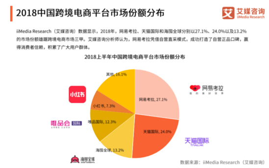艾媒征询宣布2018中国跨境电商市场份额排止