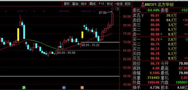 连续再吃涨停板「300643」今日尾盘主升拉升潜力股来了(002371)