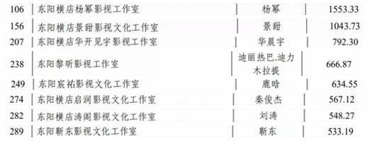 明星横店年度征税曝光,张艺兴1913万第一,杨幂景苦超万万