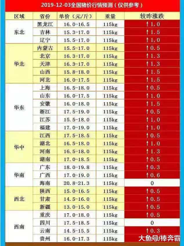 12月3日猪价:涨,全面上涨来临,连续三天上涨,低价猪肉已无望