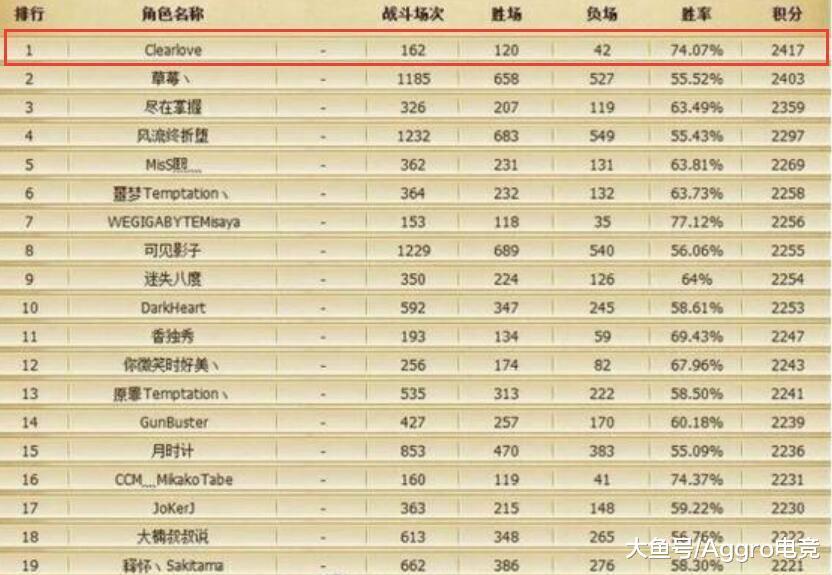 LOL:S3国服Rank排止榜,熟悉前10的绝对是骨灰级玩家