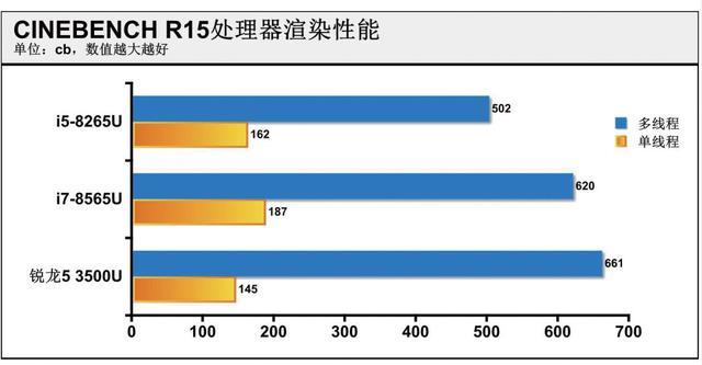 锐龙本主力AMD锐龙5 3500U测试:八代酷睿招架不住…