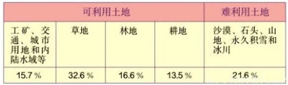下表是我国土地利用类型的大致构成情况(1)耕地占可利用土地的百分之多少