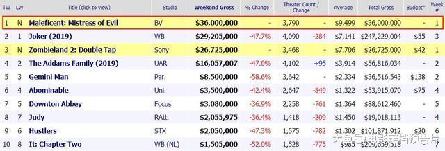 迪士尼新作,北美42周票房超《小丑》夺冠,朱莉风采依旧不减当年