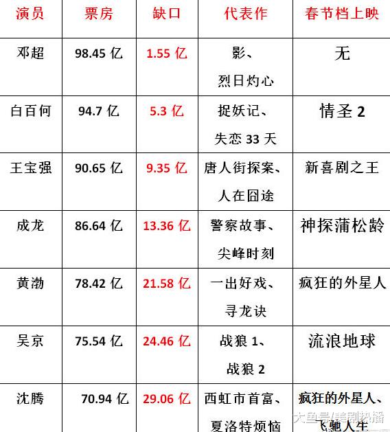 春节档电影演员大pk, 谁会成为中国第一个票房过100亿的演员?