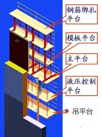 三种常睹模板系统的超高层施工特色简述