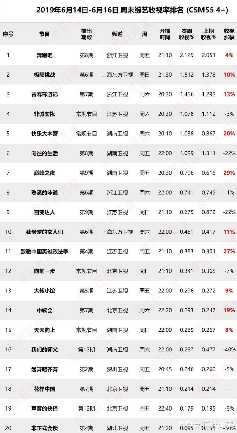 上周末综艺收视率出炉,《向往3》跌出前五,黑马综艺正式诞生!