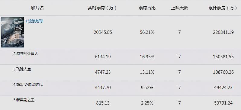 上映7天票房破22亿,吴京获春节档冠军,北好心碑炸裂却遭打压